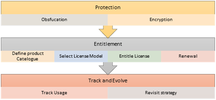 Figure A – Guide of Thales Sentinel LDK Production Process